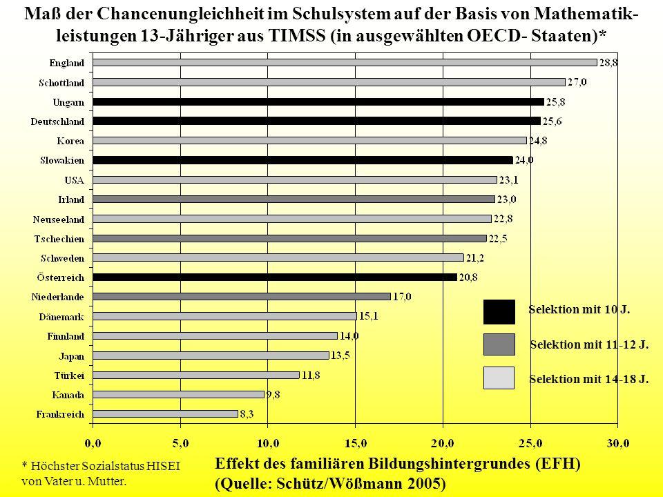 Maß der Chancenungleichheit im Schulsystem auf der Basis von Mathematik- leistungen 13-Jähriger aus TIMSS (in ausgewählten OECD- Staaten)* * Höchster