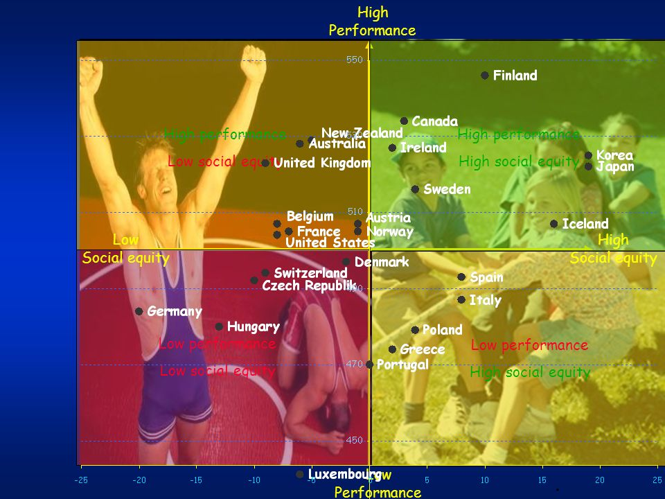 Low Performance High Performance Low Social equity Low performance Low social equity High performance Low social equity Low performance High social eq