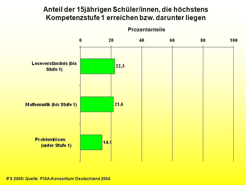 Anteil der 15jährigen Schüler/innen, die höchstens Kompetenzstufe 1 erreichen bzw. darunter liegen Prozentanteile IFS 2005/ Quelle: PISA-Konsortium De