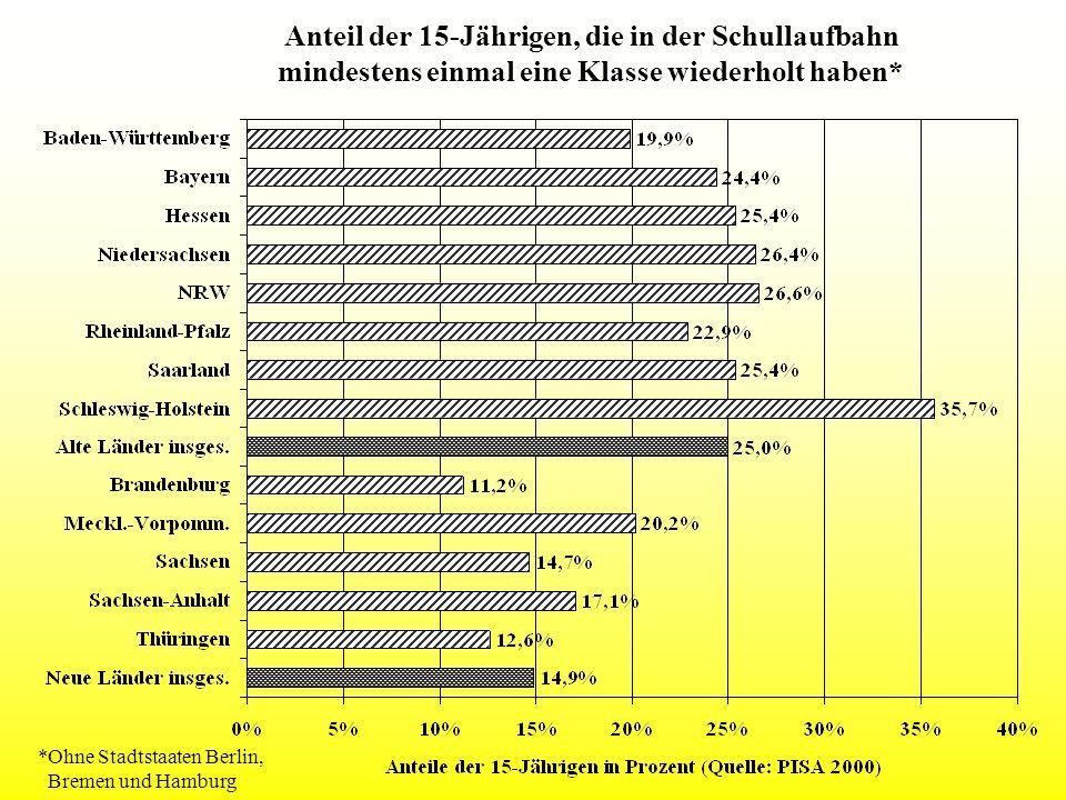 Anteil der 15-Jährigen, die in der Schullaufbahn mindestens einmal eine Klasse wiederholt haben* *Ohne Stadtstaaten Berlin, Bremen und Hamburg