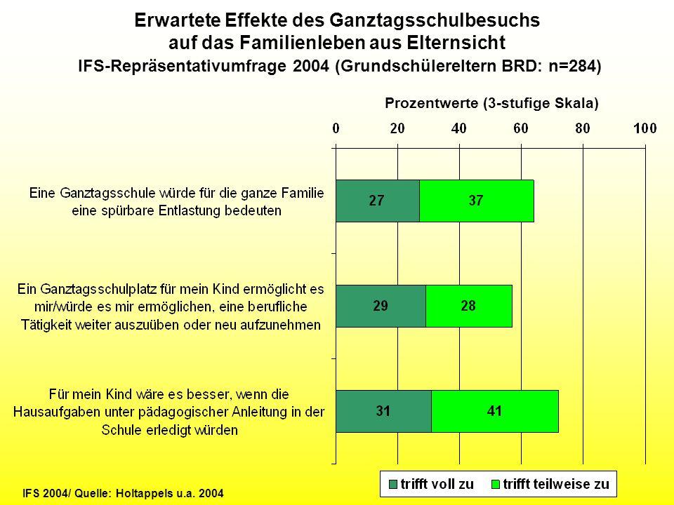 Prozentwerte (3-stufige Skala) Erwartete Effekte des Ganztagsschulbesuchs auf das Familienleben aus Elternsicht IFS-Repräsentativumfrage 2004 (Grundsc