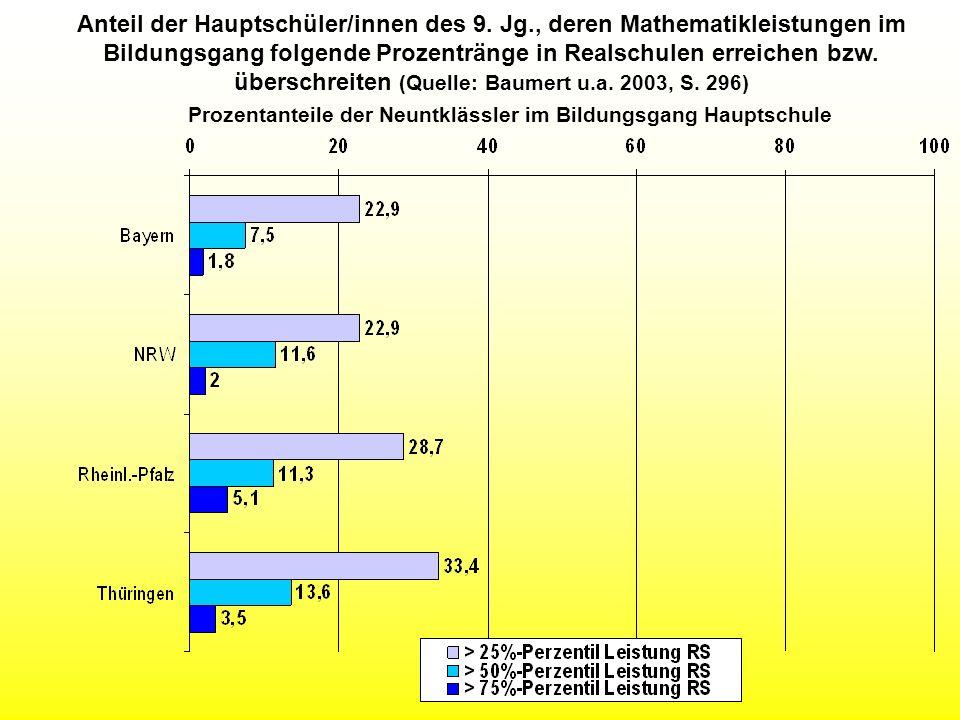 Anteil der Hauptschüler/innen des 9. Jg., deren Mathematikleistungen im Bildungsgang folgende Prozentränge in Realschulen erreichen bzw. überschreiten