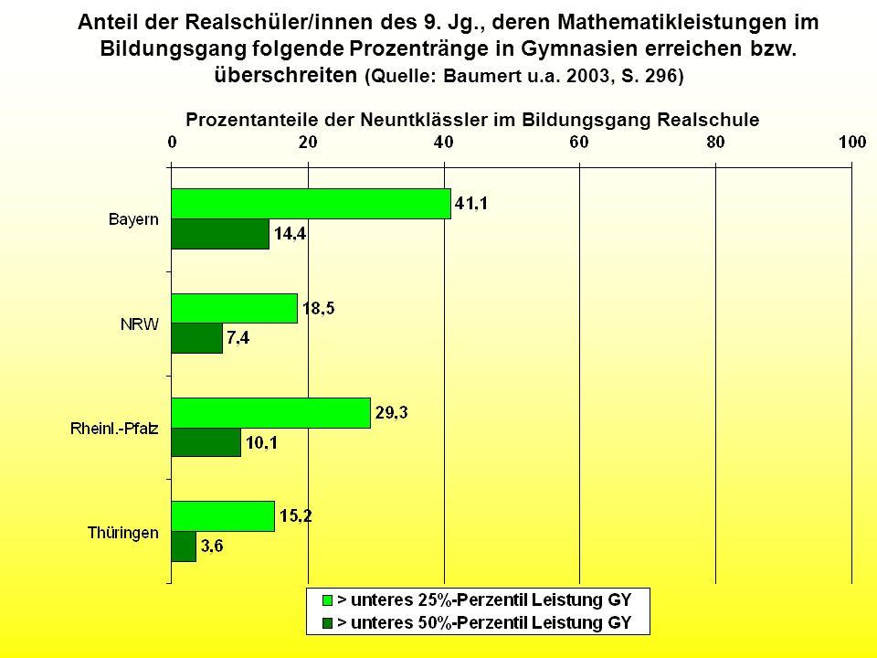 Anteil der Realschüler/innen des 9. Jg., deren Mathematikleistungen im Bildungsgang folgende Prozentränge in Gymnasien erreichen bzw. überschreiten (Q