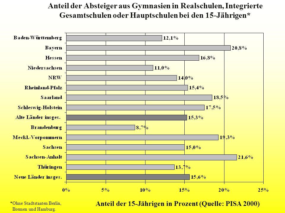 Anteil der Absteiger aus Gymnasien in Realschulen, Integrierte Gesamtschulen oder Hauptschulen bei den 15-Jährigen* *Ohne Stadtstaaten Berlin, Bremen
