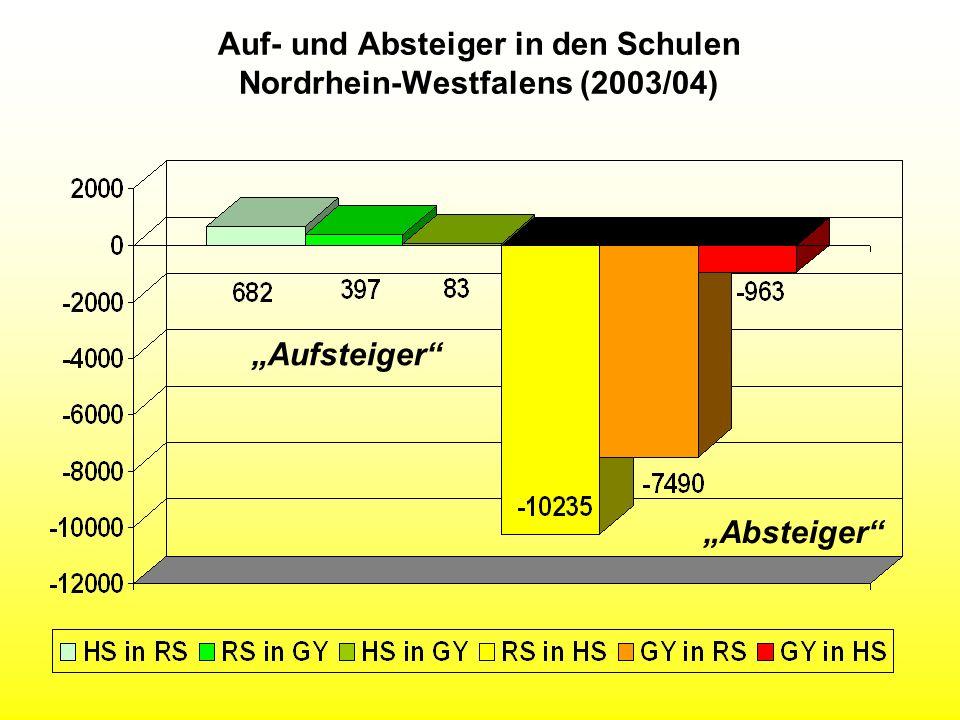 Auf- und Absteiger in den Schulen Nordrhein-Westfalens (2003/04) Aufsteiger Absteiger