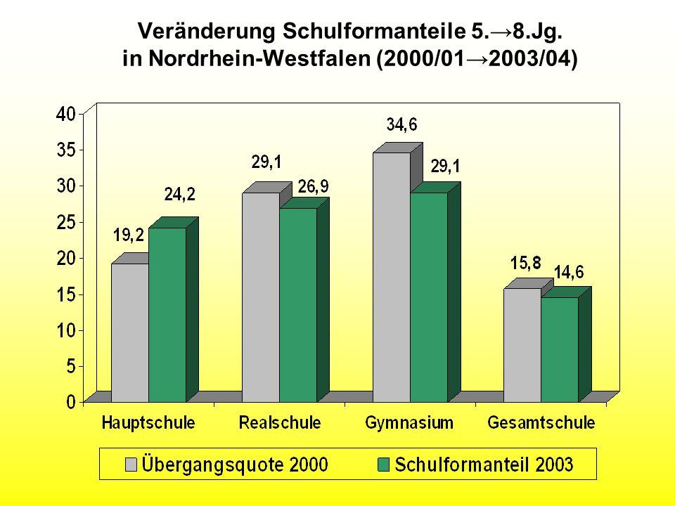 Veränderung Schulformanteile 5.8.Jg. in Nordrhein-Westfalen (2000/012003/04)