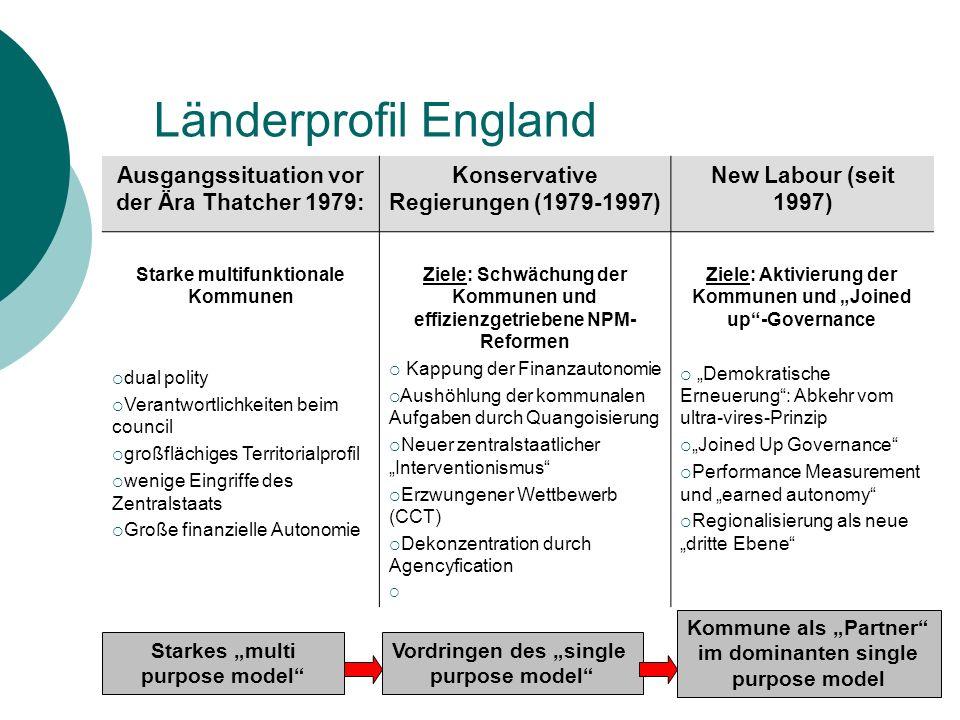 Länderprofil England Ausgangssituation vor der Ära Thatcher 1979: Konservative Regierungen (1979-1997) New Labour (seit 1997) Starke multifunktionale