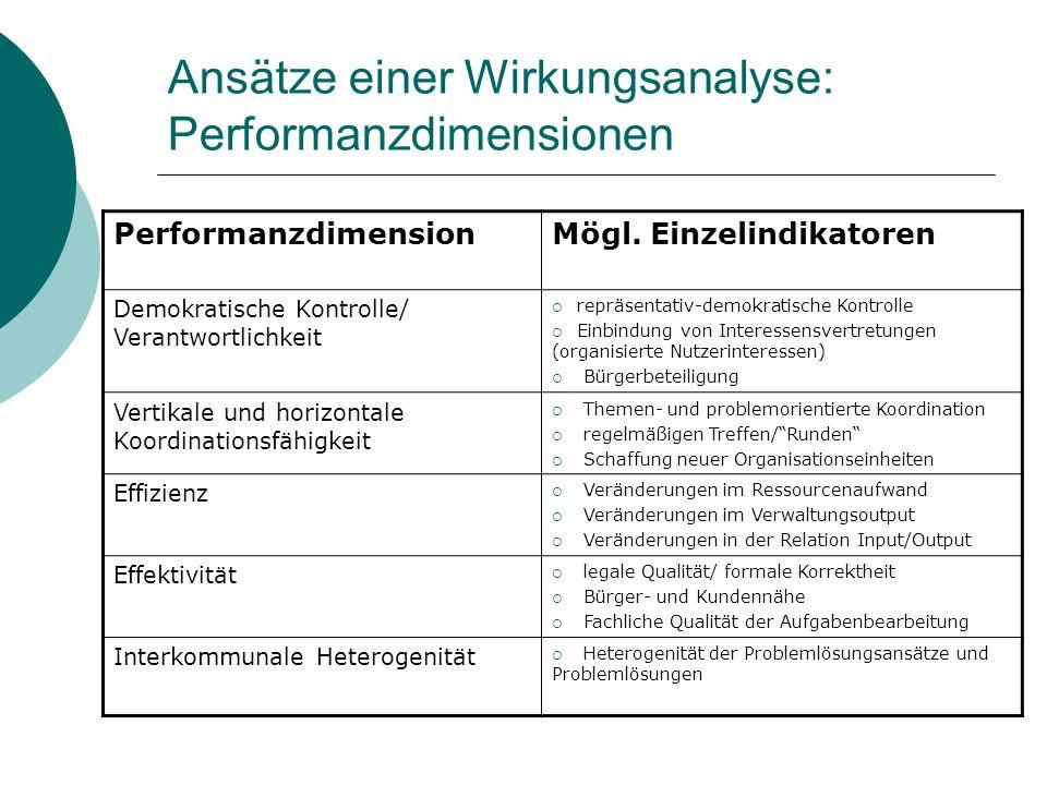 Ansätze einer Wirkungsanalyse: Performanzdimensionen PerformanzdimensionMögl. Einzelindikatoren Demokratische Kontrolle/ Verantwortlichkeit repräsenta