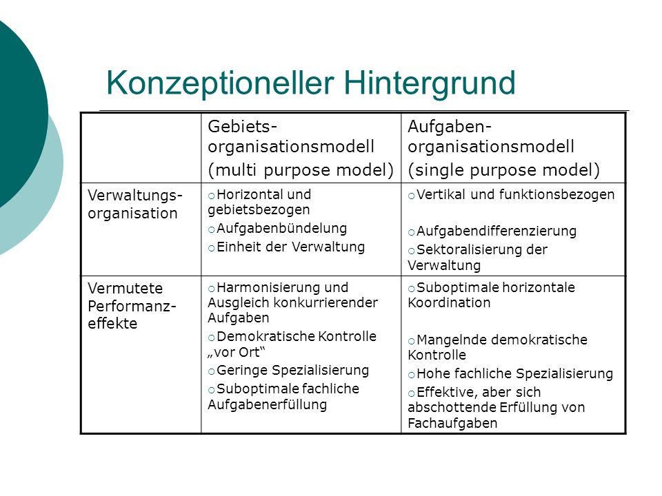 Konzeptioneller Hintergrund Gebiets- organisationsmodell (multi purpose model) Aufgaben- organisationsmodell (single purpose model) Verwaltungs- organ