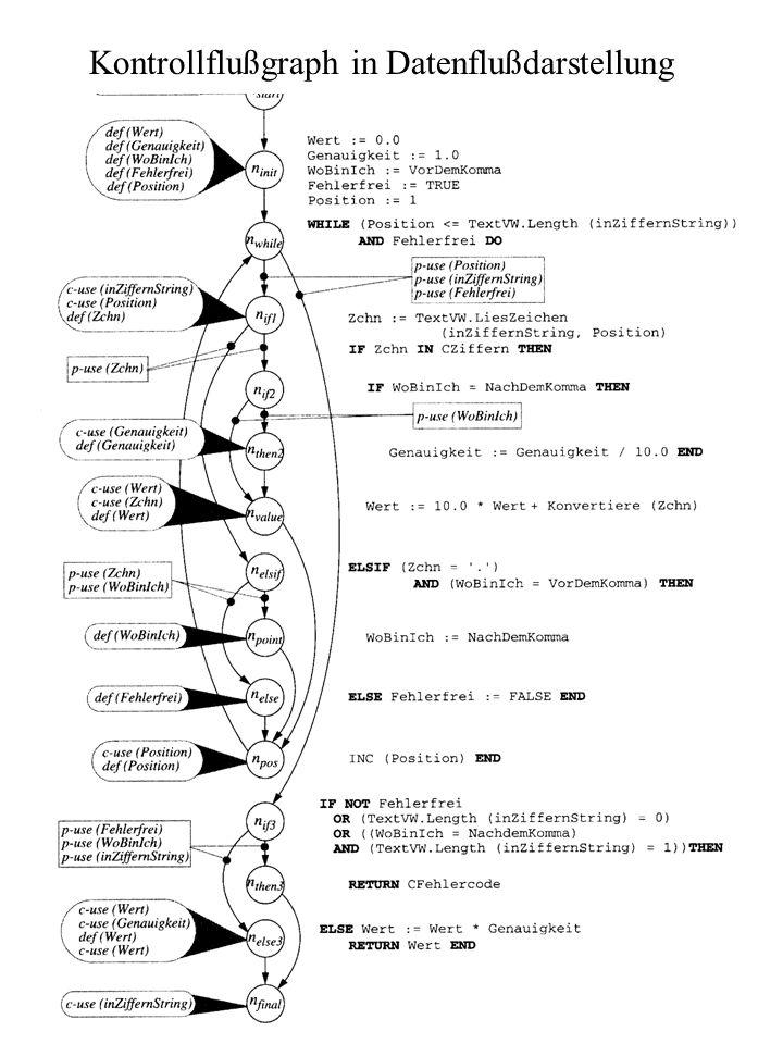 Testen 15/20 Kontrollflußgraph in Datenflußdarstellung