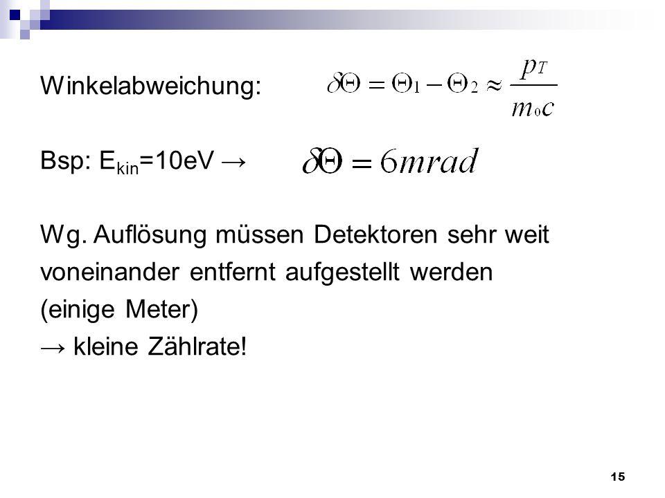 15 Winkelabweichung: Bsp: E kin =10eV Wg. Auflösung müssen Detektoren sehr weit voneinander entfernt aufgestellt werden (einige Meter) kleine Zählrate