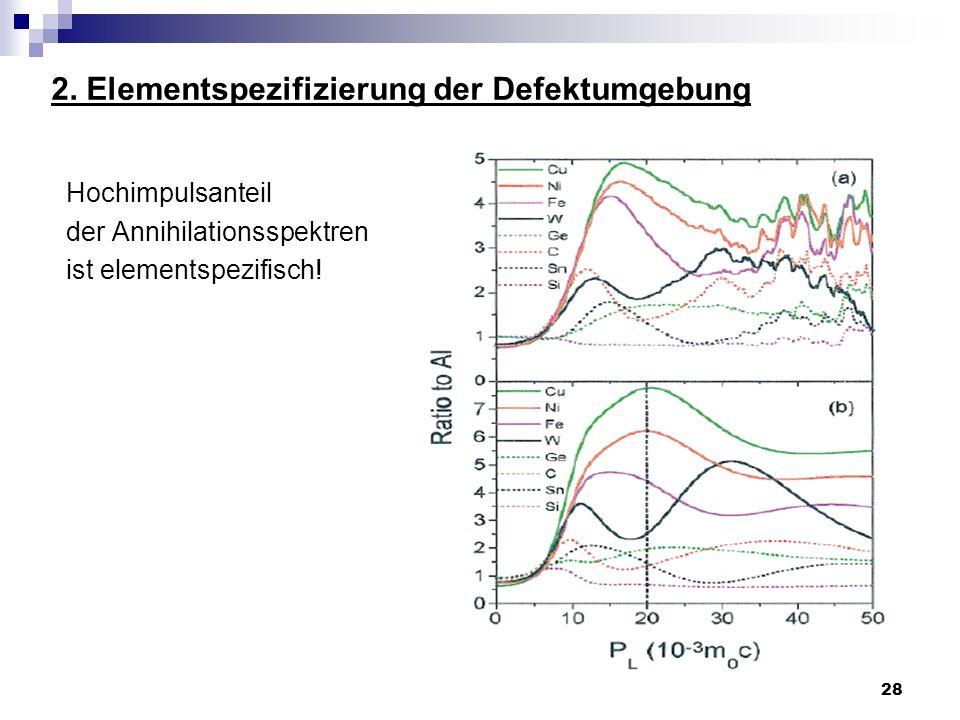 28 2. Elementspezifizierung der Defektumgebung Hochimpulsanteil der Annihilationsspektren ist elementspezifisch!