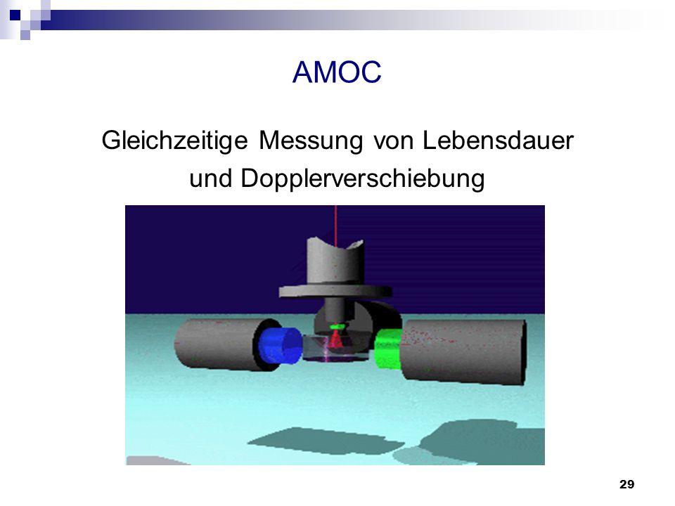 29 AMOC Gleichzeitige Messung von Lebensdauer und Dopplerverschiebung