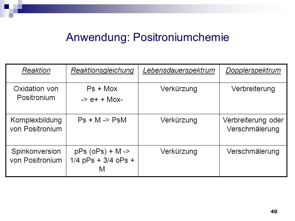 40 Anwendung: Positroniumchemie ReaktionReaktionsgleichungLebensdauerspektrumDopplerspektrum Oxidation von Positronium Ps + Mox -> e+ + Mox- Verkürzun