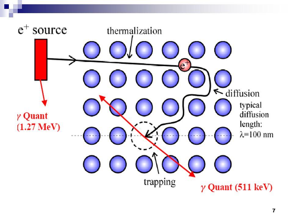8 Annihilation e + und e - zerstrahlen zu Gammaquanten e + und e - mit antiparallelem Spin: 2 γ-Quanten mit je 511 keV e + und e - mit parallelem Spin: 3 γ-Quanten mit je 511 keV, allerdings ist diese Reaktion um den Faktor 372 unterdrückt Vor Annihilation kann das e + aber auch von einem e - eingefangen werden wasserstoffähnlicher Zustand (Positronium) Dopplerverbreiterung, Winkelkorrelation