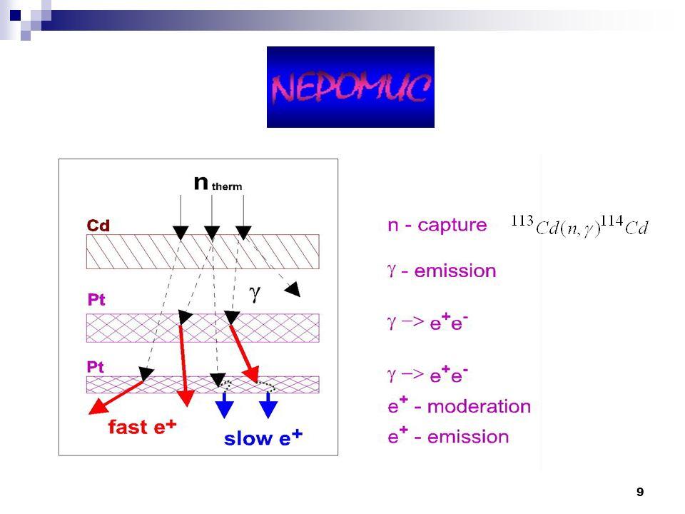 40 Anwendung: Positroniumchemie ReaktionReaktionsgleichungLebensdauerspektrumDopplerspektrum Oxidation von Positronium Ps + Mox -> e+ + Mox- VerkürzungVerbreiterung Komplexbildung von Positronium Ps + M -> PsMVerkürzungVerbreiterung oder Verschmälerung Spinkonversion von Positronium pPs (oPs) + M -> 1/4 pPs + 3/4 oPs + M VerkürzungVerschmälerung