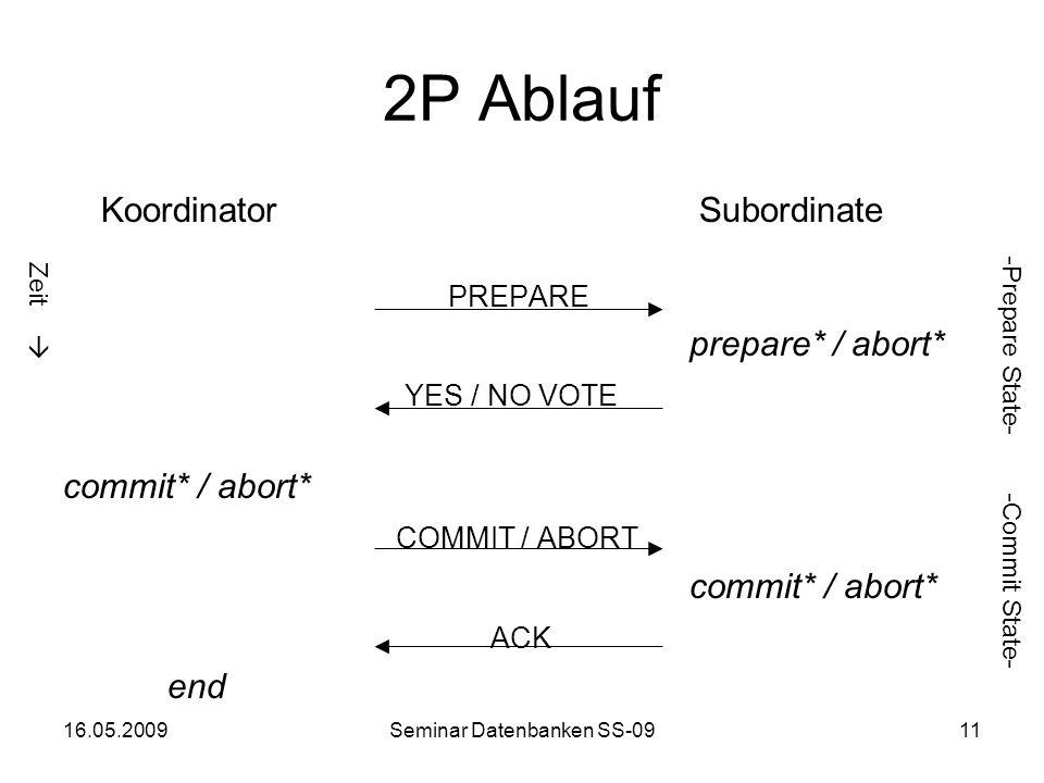 16.05.2009Seminar Datenbanken SS-0911 2P Ablauf Koordinator Subordinate PREPARE prepare* / abort* YES / NO VOTE commit* / abort* COMMIT / ABORT commit* / abort* ACK end -Prepare State- -Commit State- Zeit
