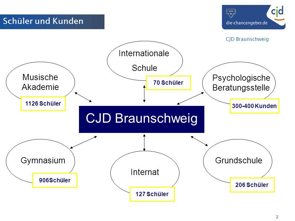 CJD Braunschweig 2 Musische Akademie Grundschule Psychologische Beratungsstelle InternatGymnasium Internationale Schule 1126 Schüler 906Schüler 70 Sch