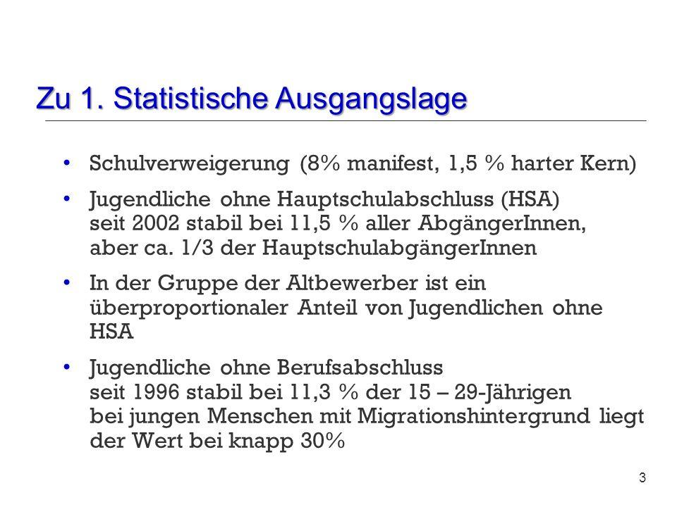 Zu 1. Statistische Ausgangslage 3 Schulverweigerung (8% manifest, 1,5 % harter Kern) Jugendliche ohne Hauptschulabschluss (HSA) seit 2002 stabil bei 1