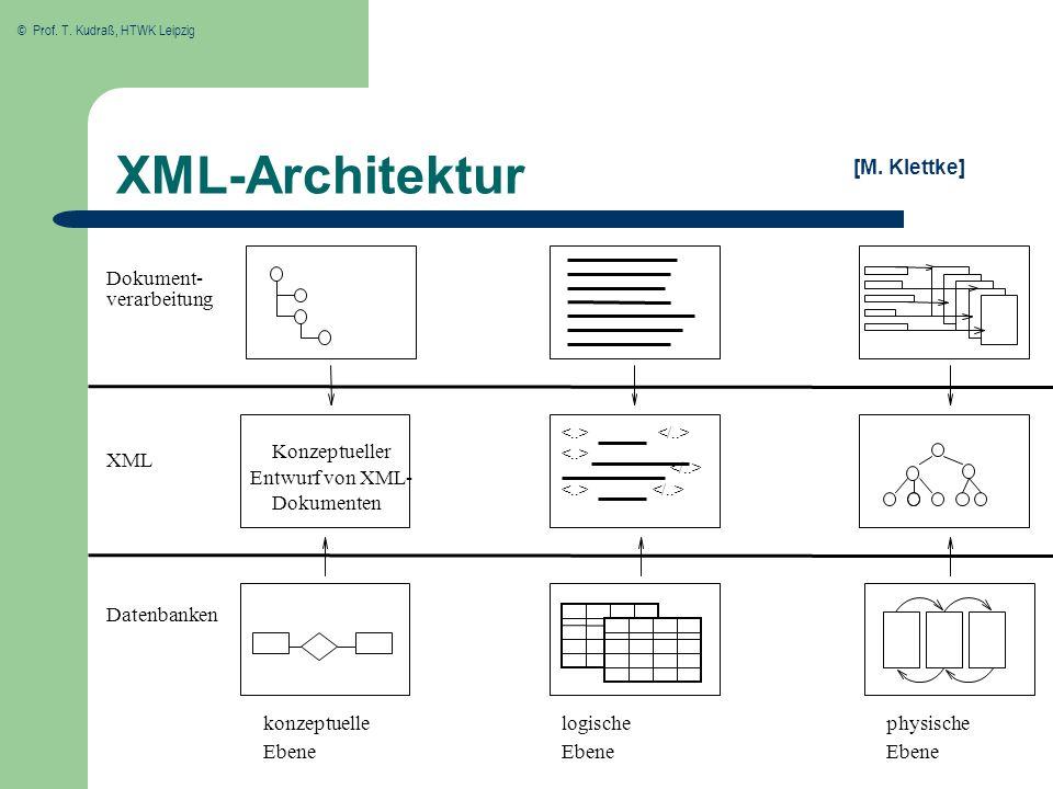 © Prof. T. Kudraß, HTWK Leipzig XML-Architektur physische Ebene Dokument- verarbeitung Dokumenten Entwurf von XML- Konzeptueller logische Ebene konzep