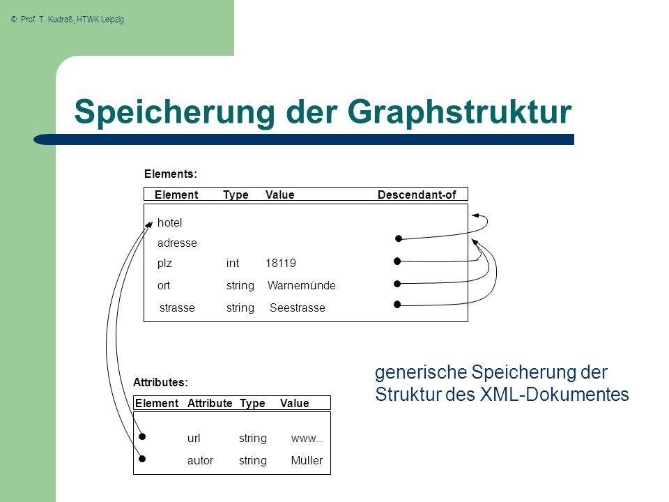 © Prof. T. Kudraß, HTWK Leipzig Speicherung der Graphstruktur generische Speicherung der Struktur des XML-Dokumentes Element www... Müller ort plz Val