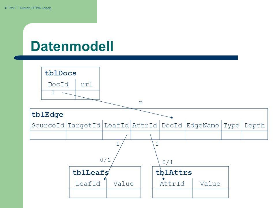 © Prof. T. Kudraß, HTWK Leipzig Datenmodell tblDocs DocIdurl tblEdge SourceIdTargetIdLeafIdAttrIdDocIdEdgeNameTypeDepth tblLeafs LeafIdValue tblAttrs