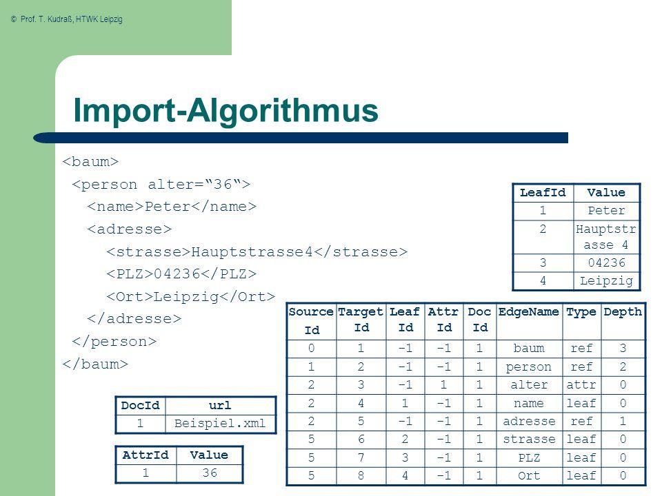 © Prof. T. Kudraß, HTWK Leipzig Import-Algorithmus Peter Hauptstrasse4 04236 Leipzig Source Id Target Id Leaf Id Attr Id Doc Id EdgeNameTypeDepth 01 1