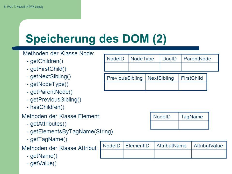 © Prof. T. Kudraß, HTWK Leipzig Speicherung des DOM (2) Methoden der Klasse Node: - getChildren() - getFirstChild() - getNextSibling() - getNodeType()