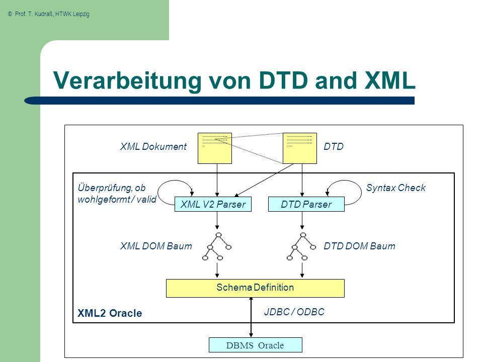 © Prof. T. Kudraß, HTWK Leipzig Verarbeitung von DTD and XML XML V2 ParserDTD Parser XML DokumentDTD Schema Definition Überprüfung, ob wohlgeformt / v