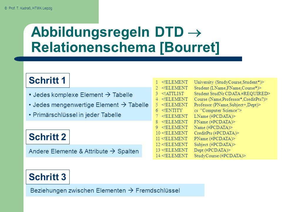 © Prof. T. Kudraß, HTWK Leipzig Jedes komplexe Element Tabelle Jedes mengenwertige Element Tabelle Primärschlüssel in jeder Tabelle 1 2 3 4 5 6 7 8 9