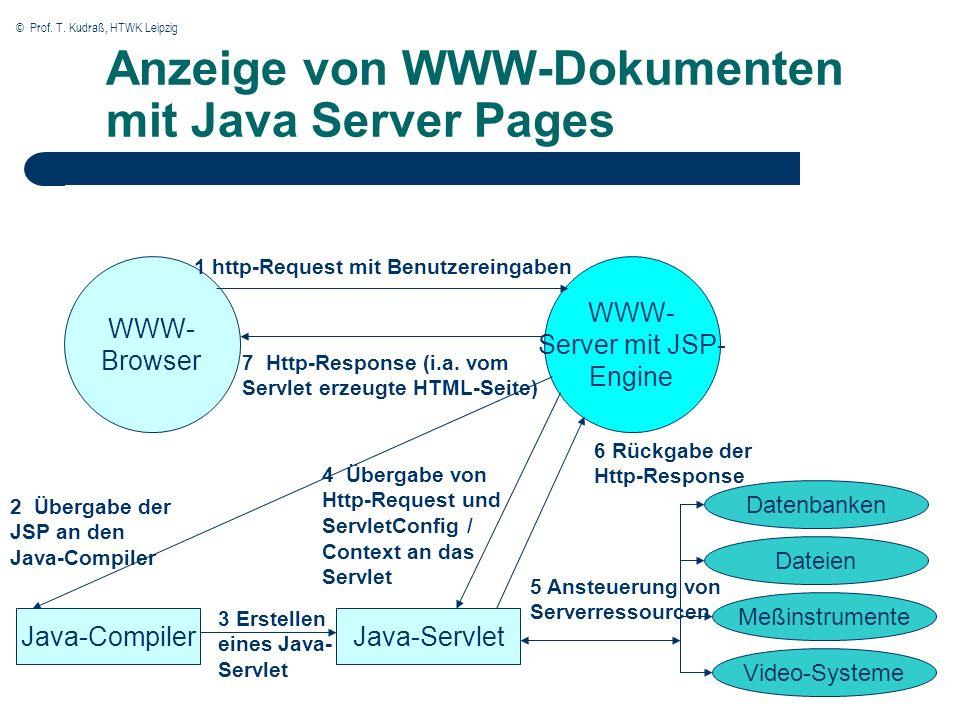 © Prof. T. Kudraß, HTWK Leipzig Anzeige von WWW-Dokumenten mit Java Server Pages WWW- Browser WWW- Server mit JSP- Engine Datenbanken Dateien Meßinstr