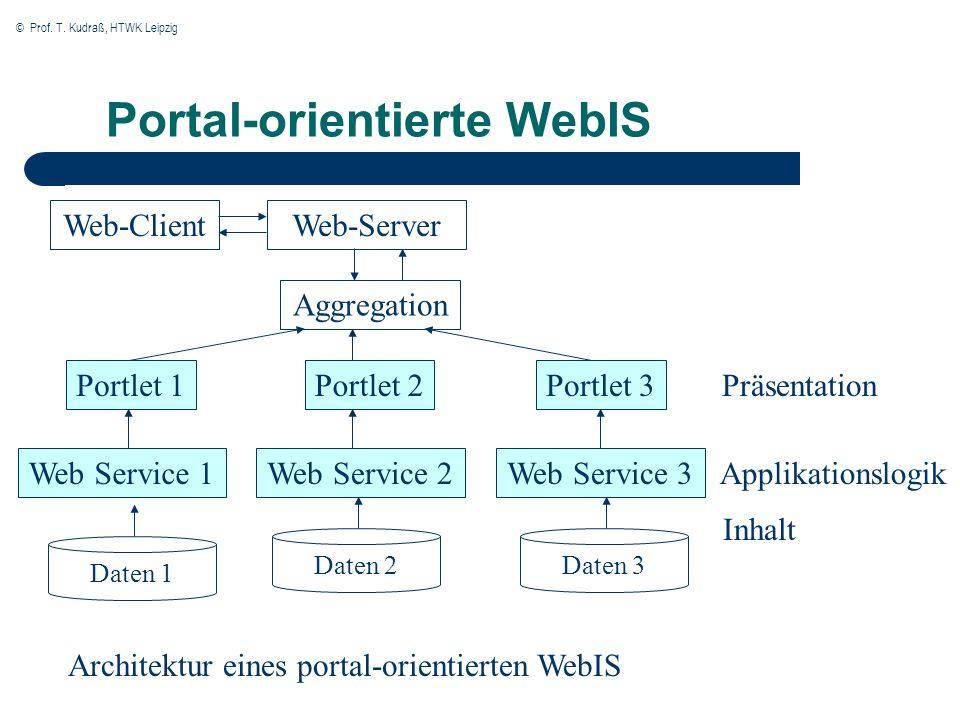 © Prof. T. Kudraß, HTWK Leipzig Portal-orientierte WebIS Web-ClientWeb-Server Daten 1 Präsentation Aggregation Inhalt Applikationslogik Portlet 1 Web
