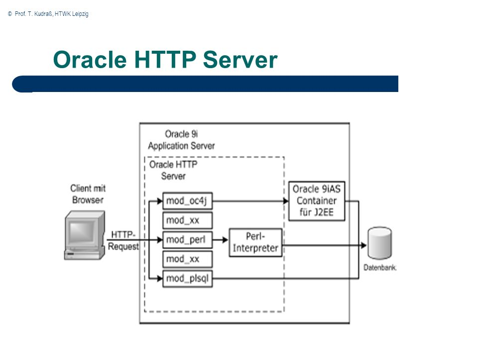 © Prof. T. Kudraß, HTWK Leipzig Oracle HTTP Server