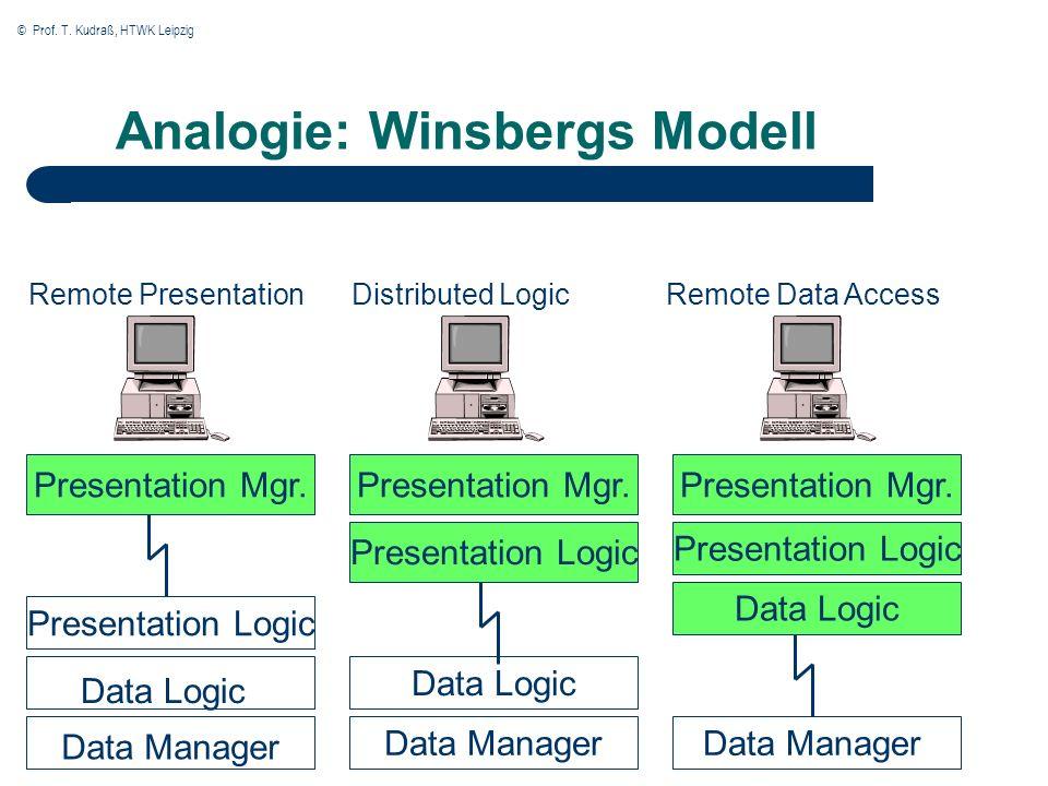 © Prof. T. Kudraß, HTWK Leipzig Analogie: Winsbergs Modell Remote PresentationDistributed LogicRemote Data Access Presentation Mgr. Presentation Logic