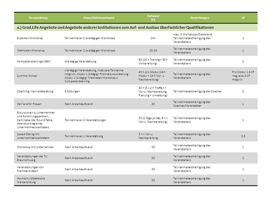 VeranstaltungDauer/Arbeitsaufwand Aufwand [h] BemerkungenLP a.) Grad.Life Angebote und Angebote anderer Institutionen zum Auf- und Ausbau überfachlicher Qualifikationen Experten-WorkshopTeilnahme an 2 zweitägigen Workshops24+ max.