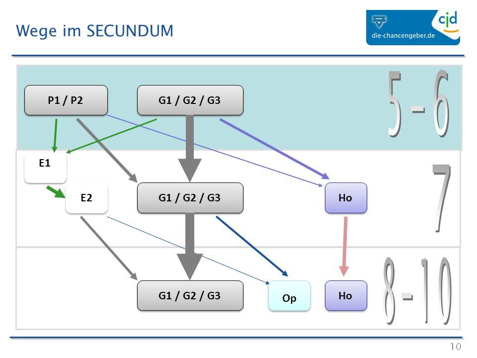 10 Wege im SECUNDUM P1 / P2 G1 / G2 / G3 E1 E2 Ho Op G1 / G2 / G3