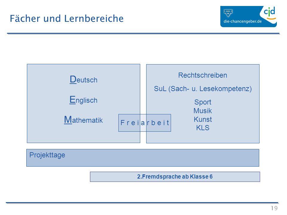 19 Fächer und Lernbereiche D eutsch E nglisch M athematik Rechtschreiben SuL (Sach- u. Lesekompetenz) Sport Musik Kunst KLS 2.Fremdsprache ab Klasse 6