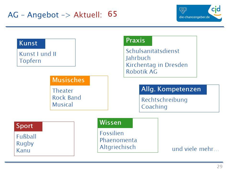 29 AG – Angebot –> Aktuell: Kunst I und II Töpfern Kunst Theater Rock Band Musical Musisches Schulsanitätsdienst Jahrbuch Kirchentag in Dresden Roboti