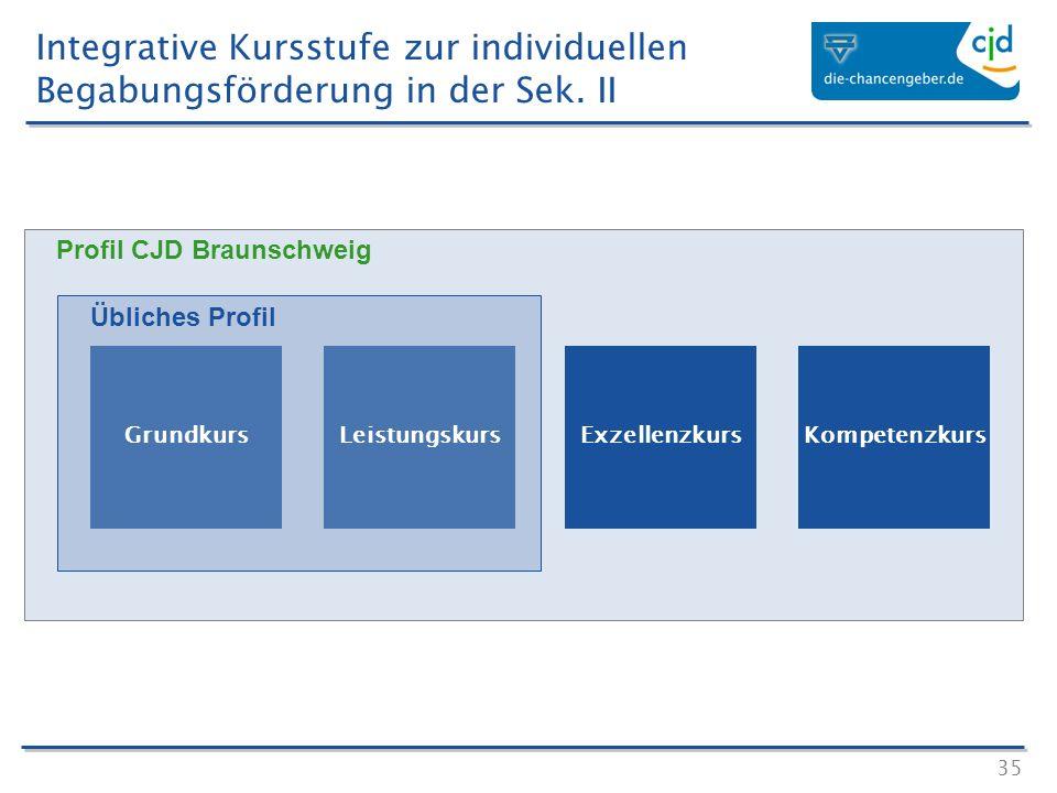 35 Profil CJD Braunschweig Übliches Profil GrundkursLeistungskursExzellenzkursKompetenzkurs Integrative Kursstufe zur individuellen Begabungsförderung