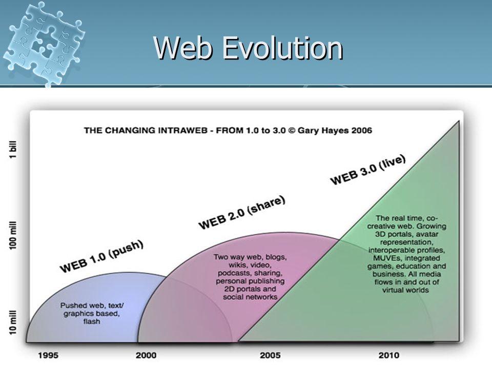 Web 2.012 Web Evolution