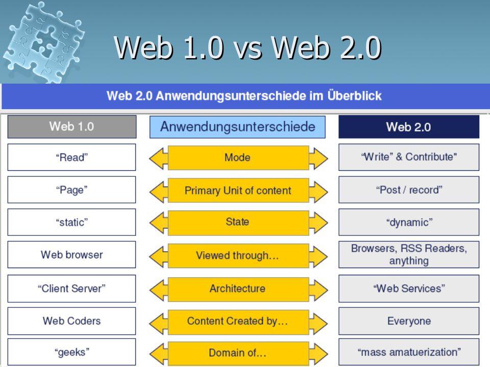 Web 2.013 Web 1.0 vs Web 2.0