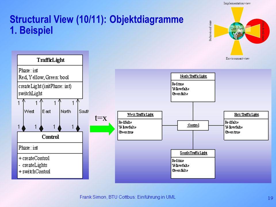 Frank Simon, BTU Cottbus: Einführung in UML 19 Structural View (10/11): Objektdiagramme 1. Beispiel t=x Structural view Behavioral view Implementation