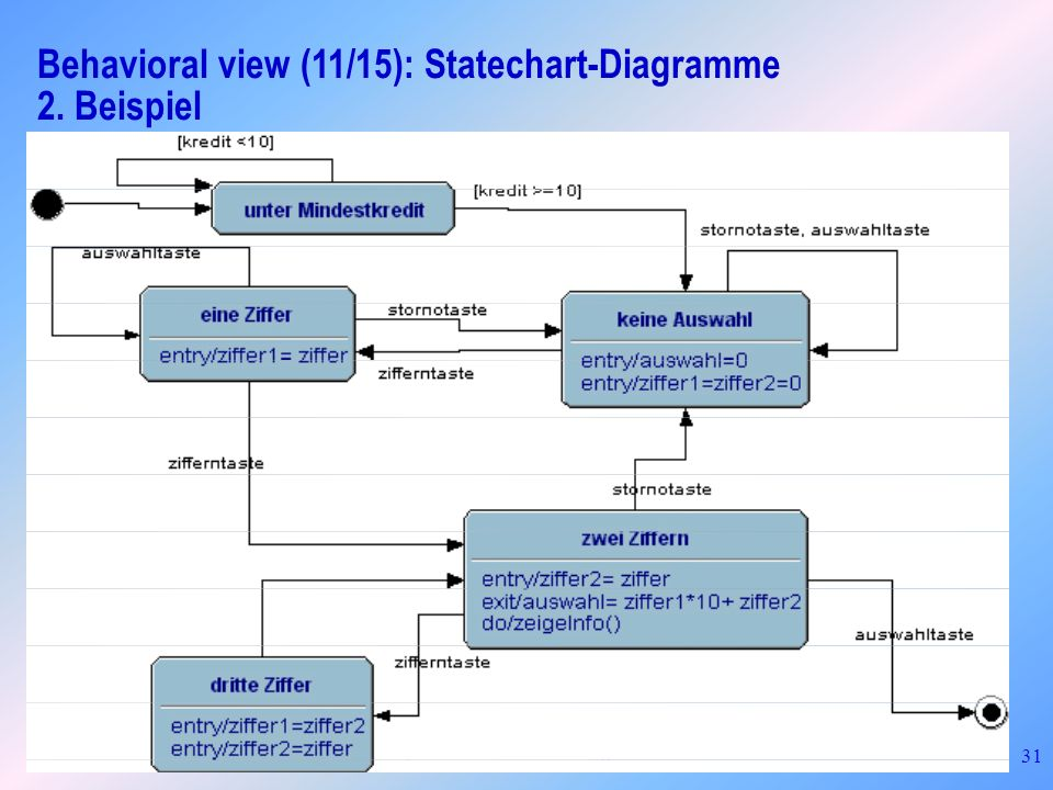 Frank Simon, BTU Cottbus: Einführung in UML 31 Behavioral view (11/15): Statechart-Diagramme 2. Beispiel