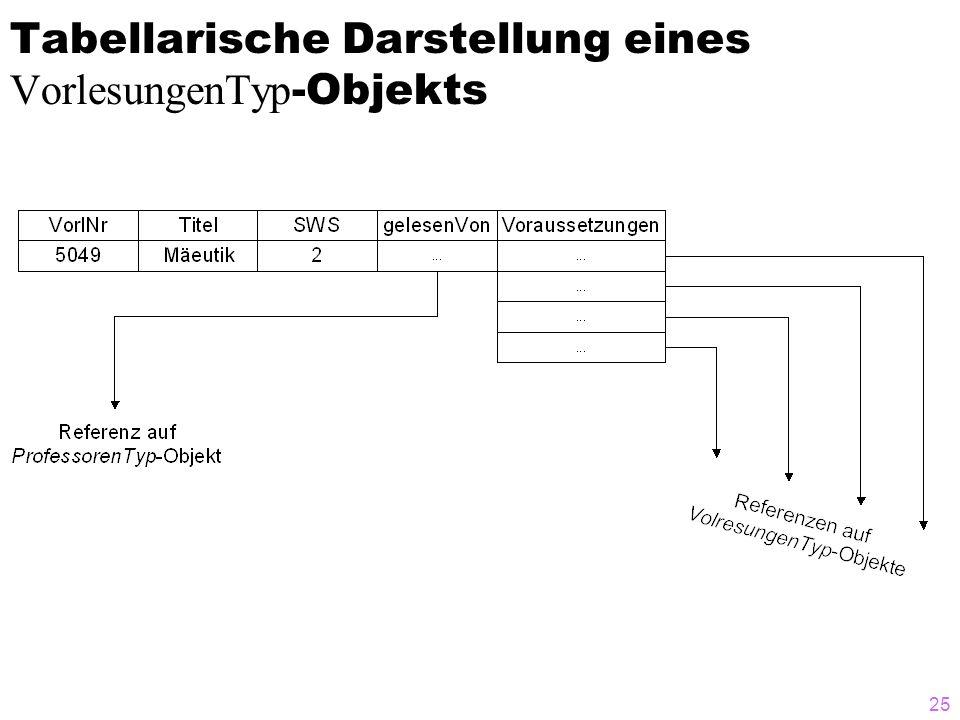 25 Tabellarische Darstellung eines VorlesungenTyp -Objekts