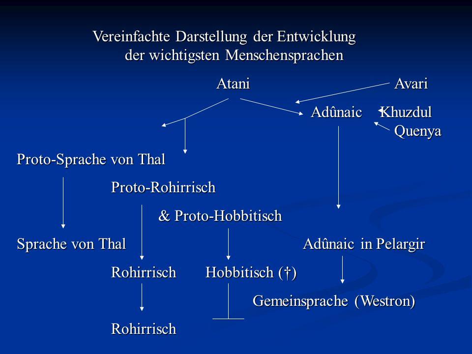 Vereinfachte Darstellung der Entwicklung der wichtigsten Menschensprachen AtaniAvari AtaniAvari Adûnaic Khuzdul Quenya Adûnaic Khuzdul Quenya Proto-Sp