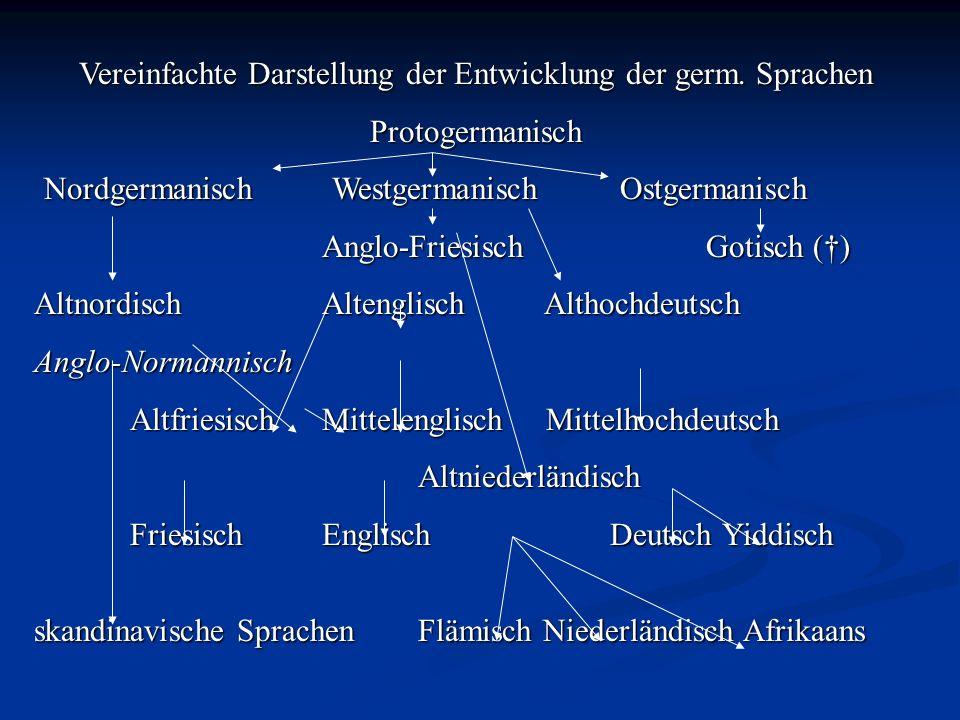 Vereinfachte Darstellung der Entwicklung der germ. Sprachen Protogermanisch NordgermanischWestgermanischOstgermanisch Anglo-FriesischGotisch () Altnor