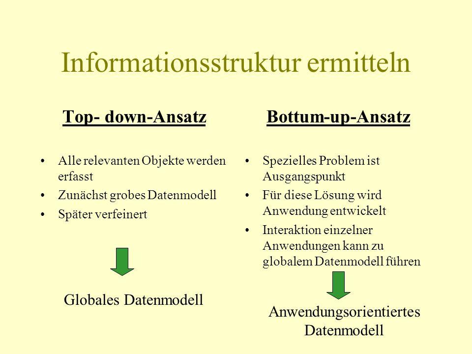 Datenmodellierung Externe Phase Informationsstruktur Ermittlung des Informationsbedarfes der Benutzer Strukturierung dieser Informationen Konzeptionel