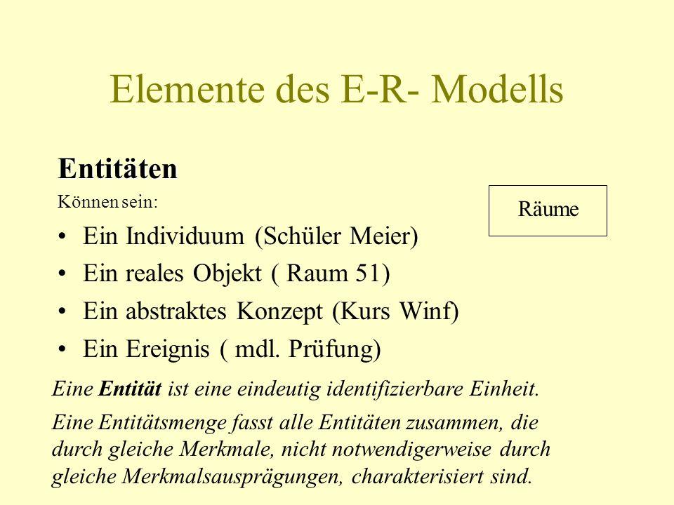 Konzeptionelle Phase Datenmodell soll entwickelt werden Miniwelt soll mit vollständigem Bedeutungsgehalt dargestellt werden Alle relevanten Objekte un