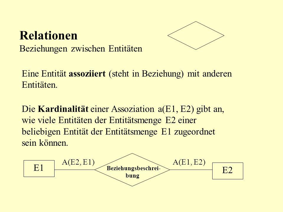 Elemente des E-R- Modells Entitäten Können sein: Ein Individuum (Schüler Meier) Ein reales Objekt ( Raum 51) Ein abstraktes Konzept (Kurs Winf) Ein Er