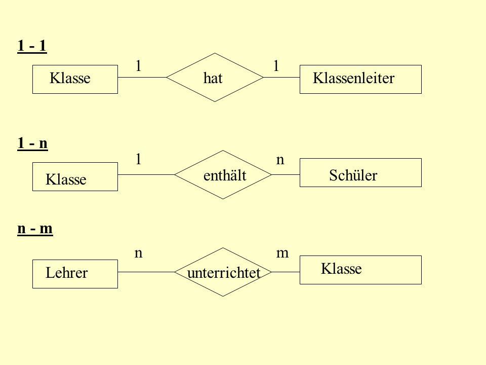 Relationen Beziehungen zwischen Entitäten Eine Entität assoziiert (steht in Beziehung) mit anderen Entitäten. Die Kardinalität einer Assoziation a(E1,